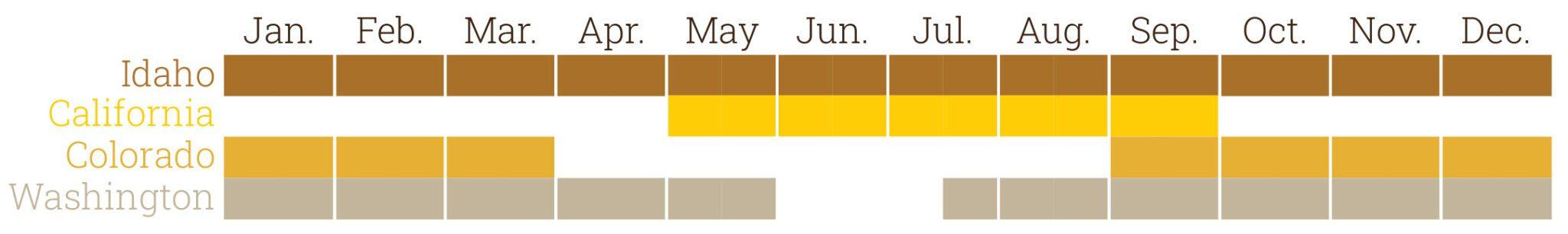 yellow potato availability chart